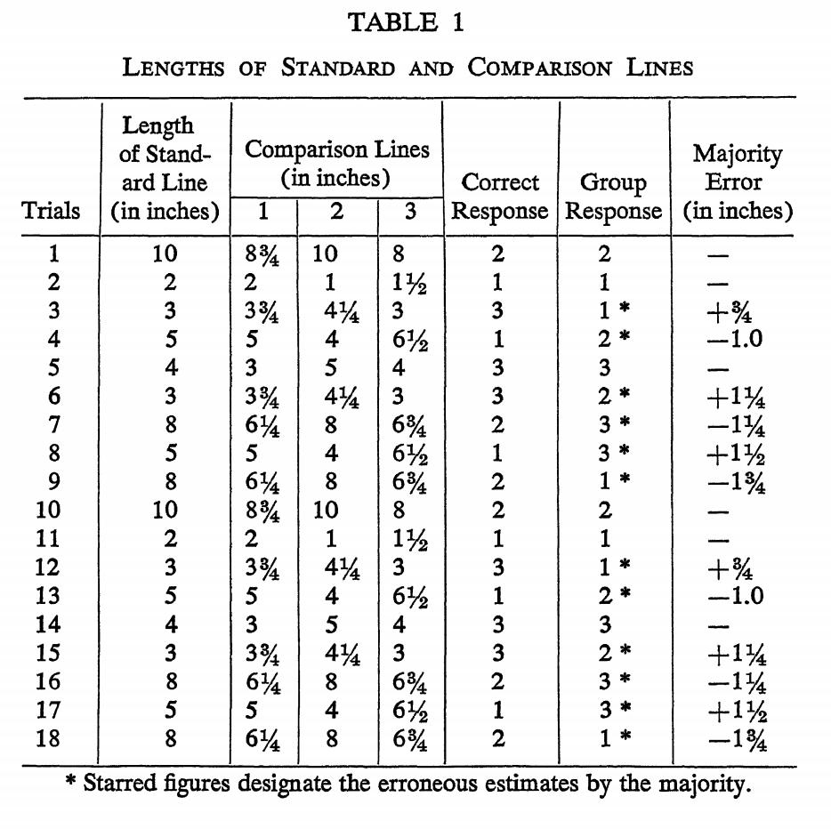 Asch Line Study Data