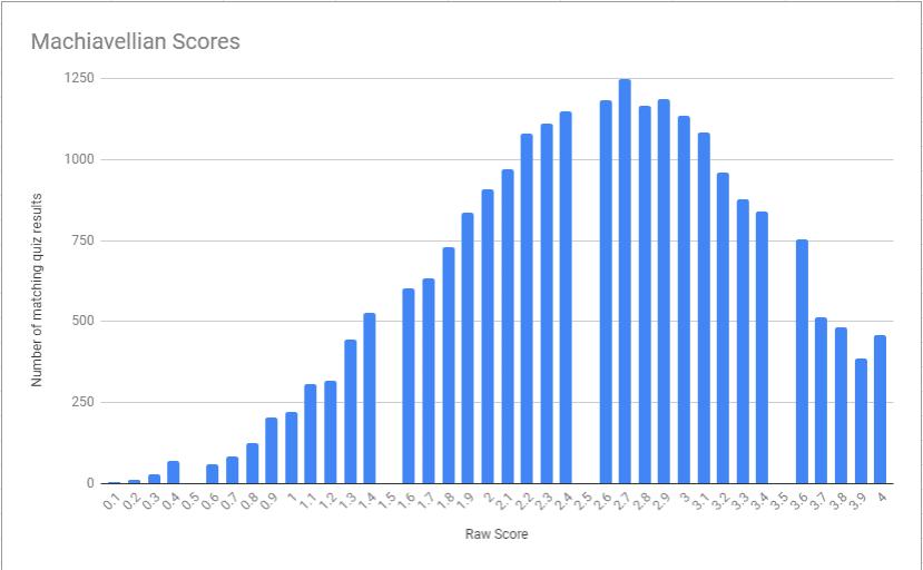 Machiavellianism raw score from dark triad quiz