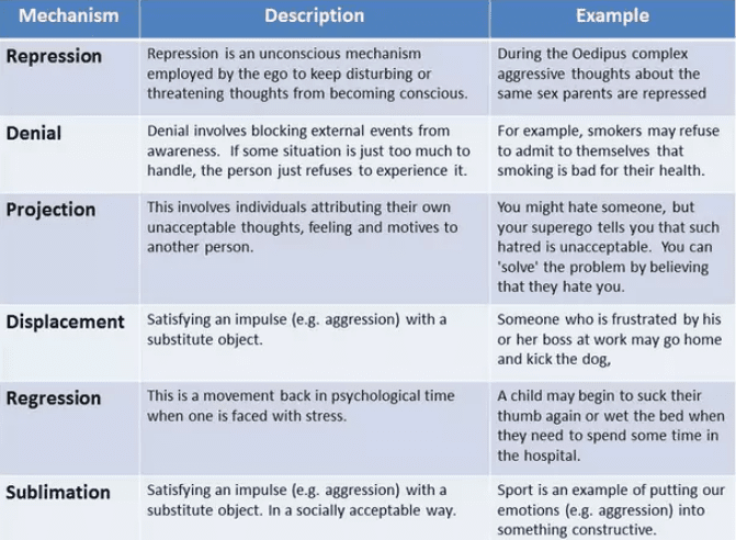 Defense Mechanisms Practical Psychology
