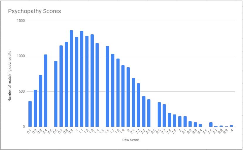 Psychopathy raw scores