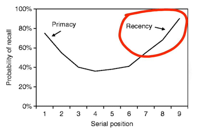 the recency effect