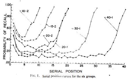 serial position effect study
