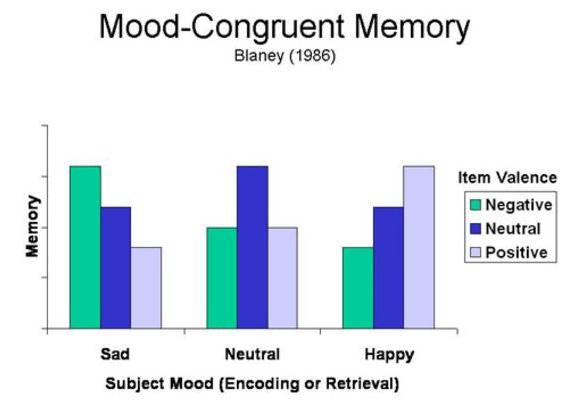 Mood congruent memory