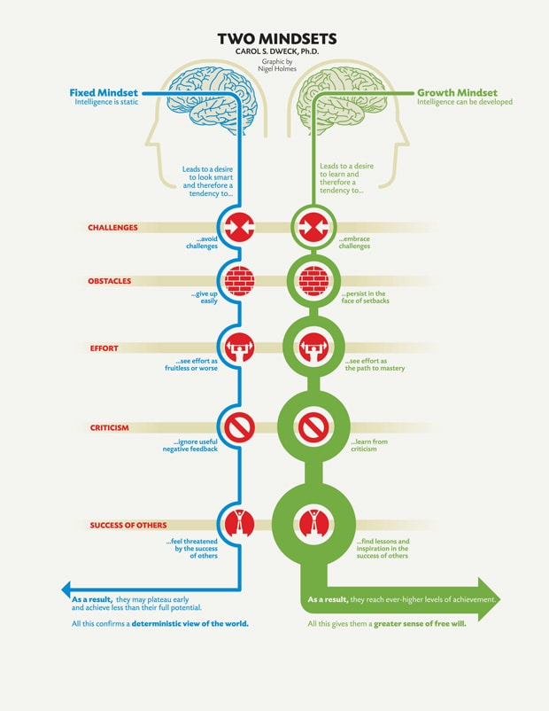 fixed and growth mindset