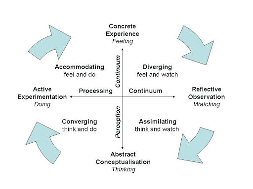 Kolb's Learning Styles Cycle