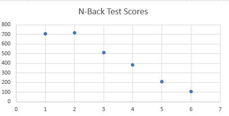 N-Back Test Scores
