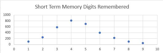 Short Term Memory Digits Remembered