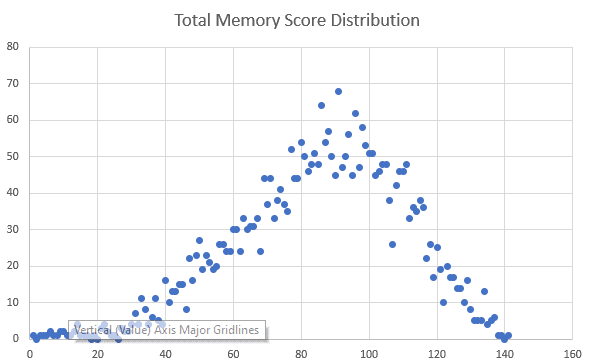Total memory test score distribution