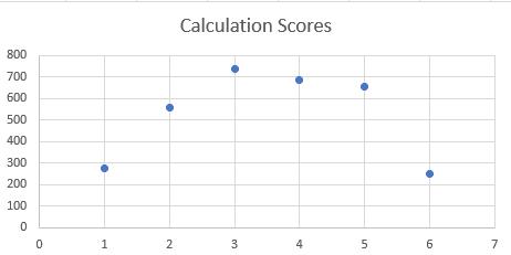 calculation scores