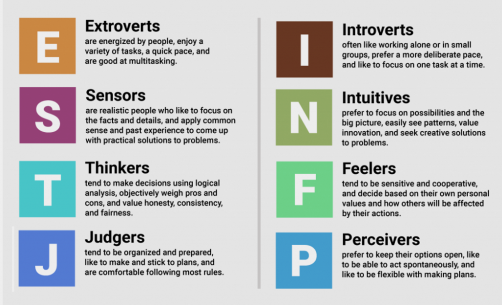 Quick MBTI Reference Guide